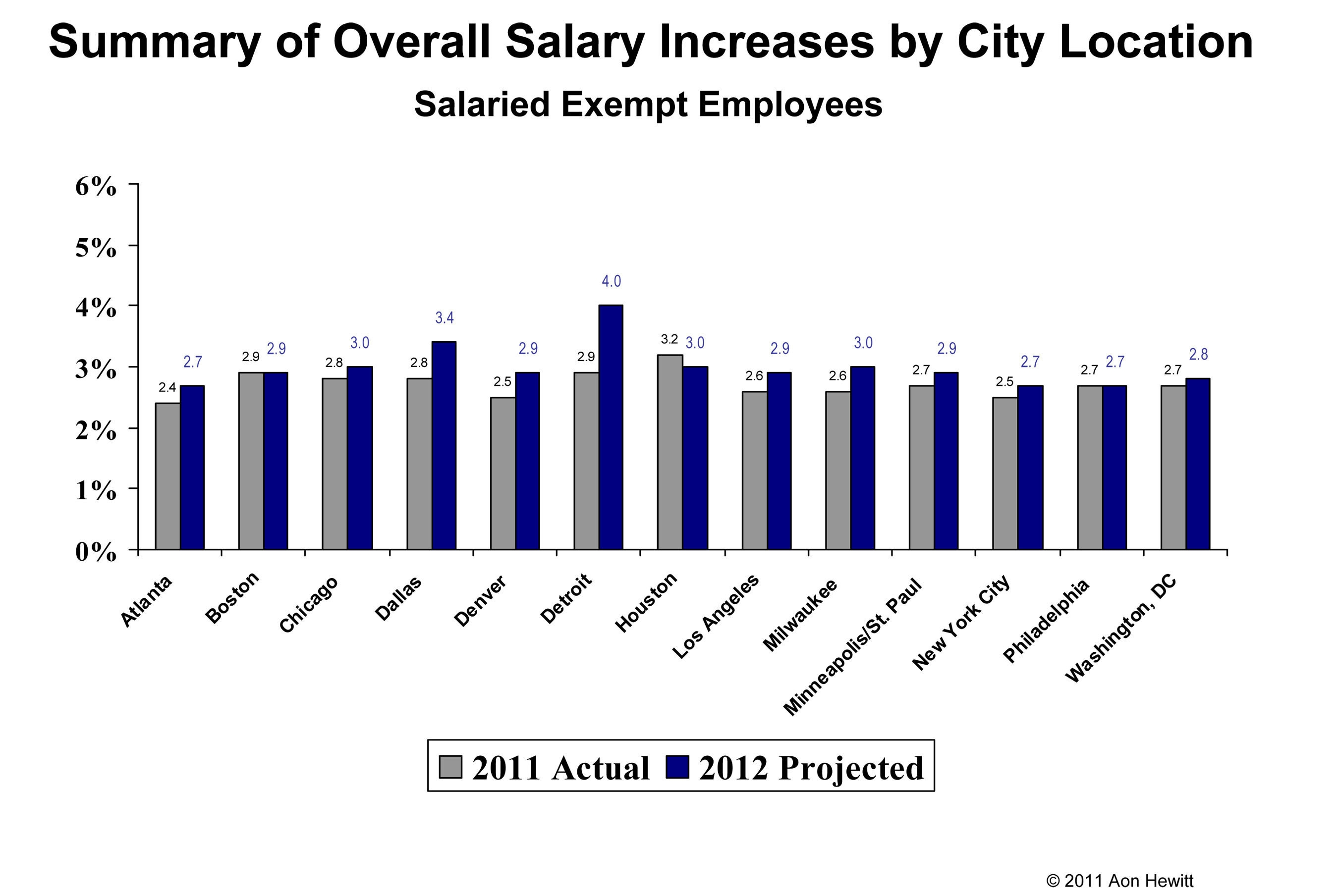 salary increases to stay consistent in 2012 focus on click here to view chart of salary increases by u s cities